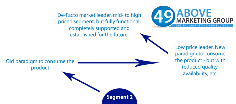 Segment 2 Mainstream Markets