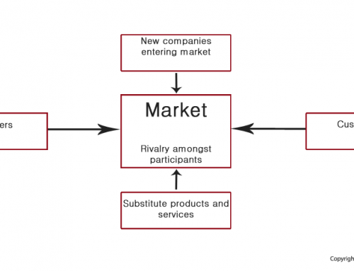 Positioning in the market place