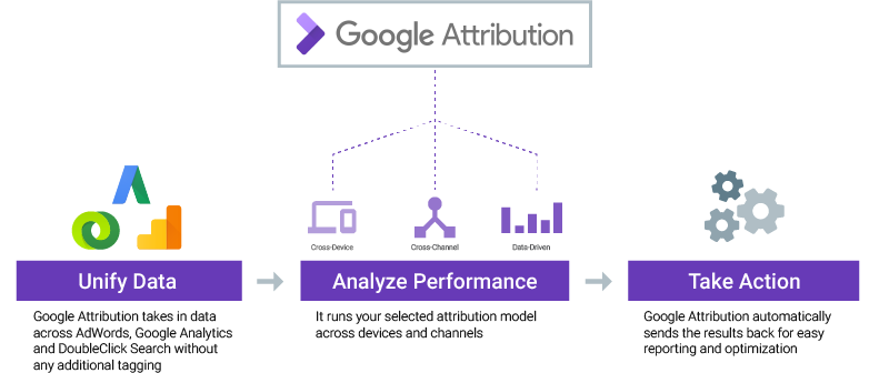 Google Attribution Flow